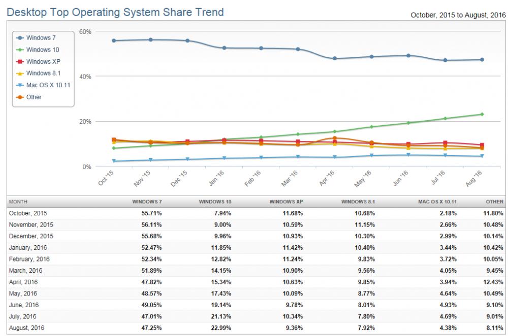OS market share Sept 2016.png